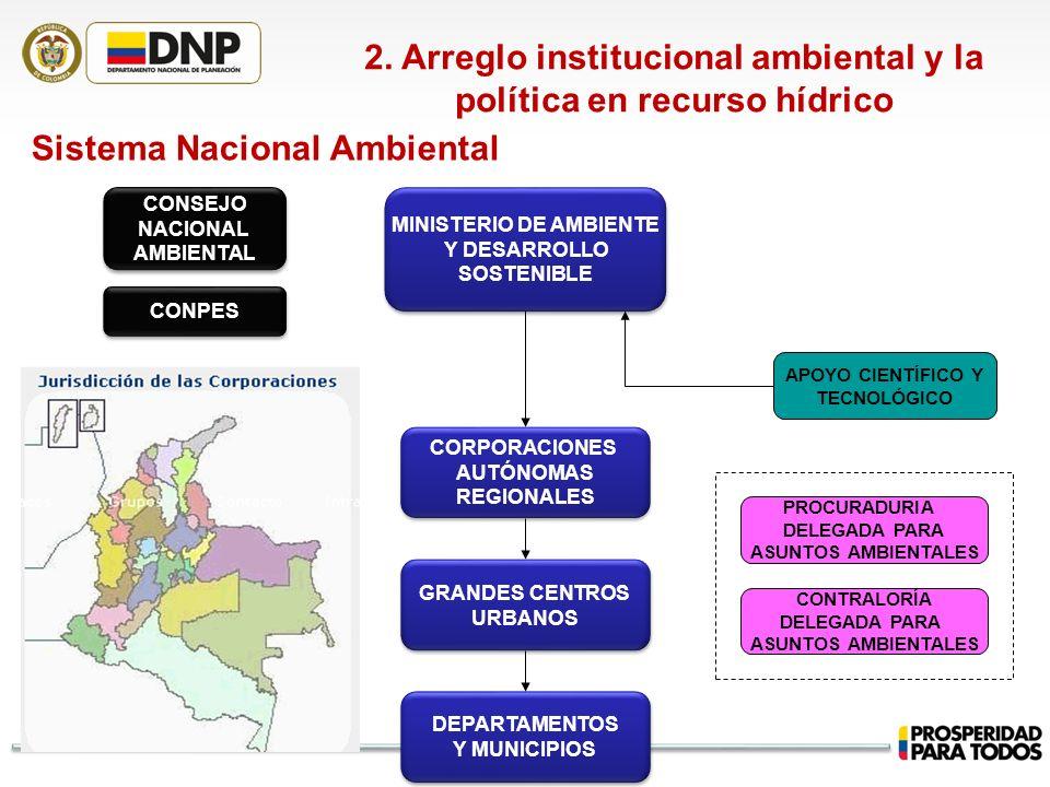 2. Arreglo institucional ambiental y la política en recurso hídrico Sistema Nacional Ambiental MINISTERIO DE AMBIENTE Y DESARROLLO SOSTENIBLE MINISTER
