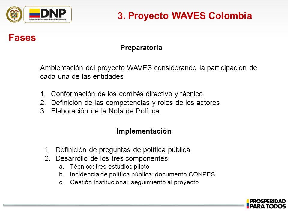 3. Proyecto WAVES Colombia Fases Ambientación del proyecto WAVES considerando la participación de cada una de las entidades 1.Conformación de los comi