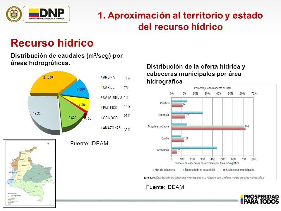 1. Aproximación al territorio y estado del recurso hídrico Recurso hídrico Distribución de la oferta hídrica y cabeceras municipales por área hidrográ