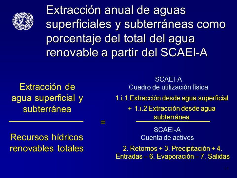 15 Índice de consumo a partir del SCAEI-A SCAEI-A Cuenta de Activos ________________ Recursos hídricos renovables totales Consumo de agua ________________ = SCAEI-A Cuadro de Oferta Física 7.