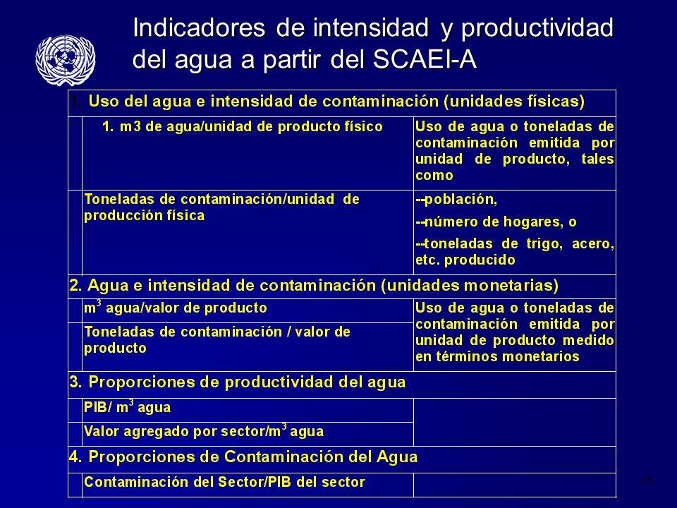 16 Indicadores de intensidad y productividad del agua a partir del SCAEI-A