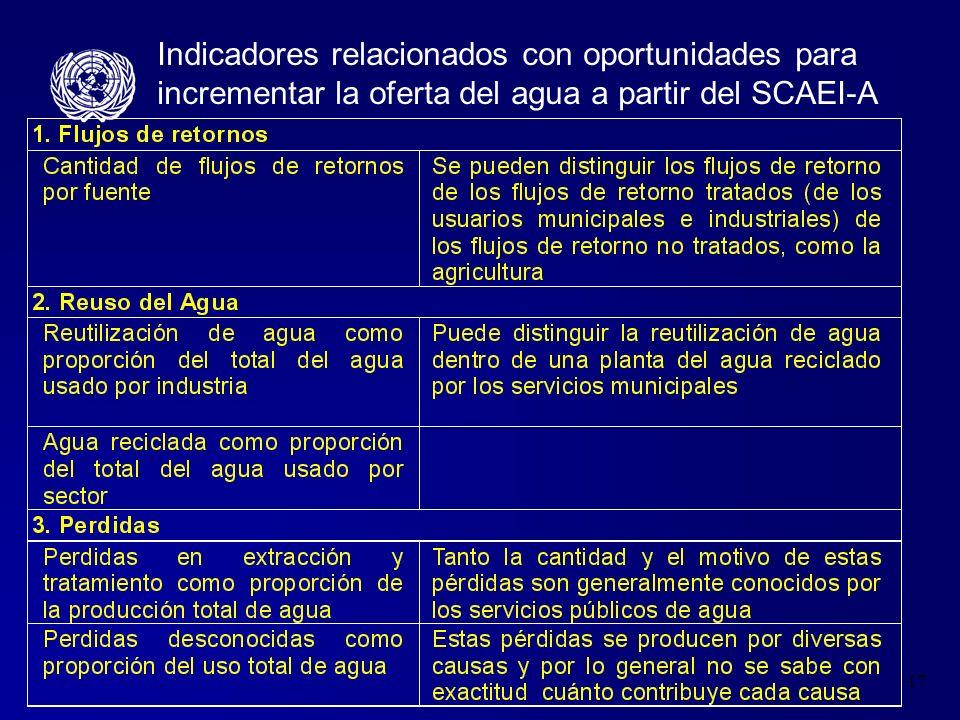 17 Indicadores relacionados con oportunidades para incrementar la oferta del agua a partir del SCAEI-A