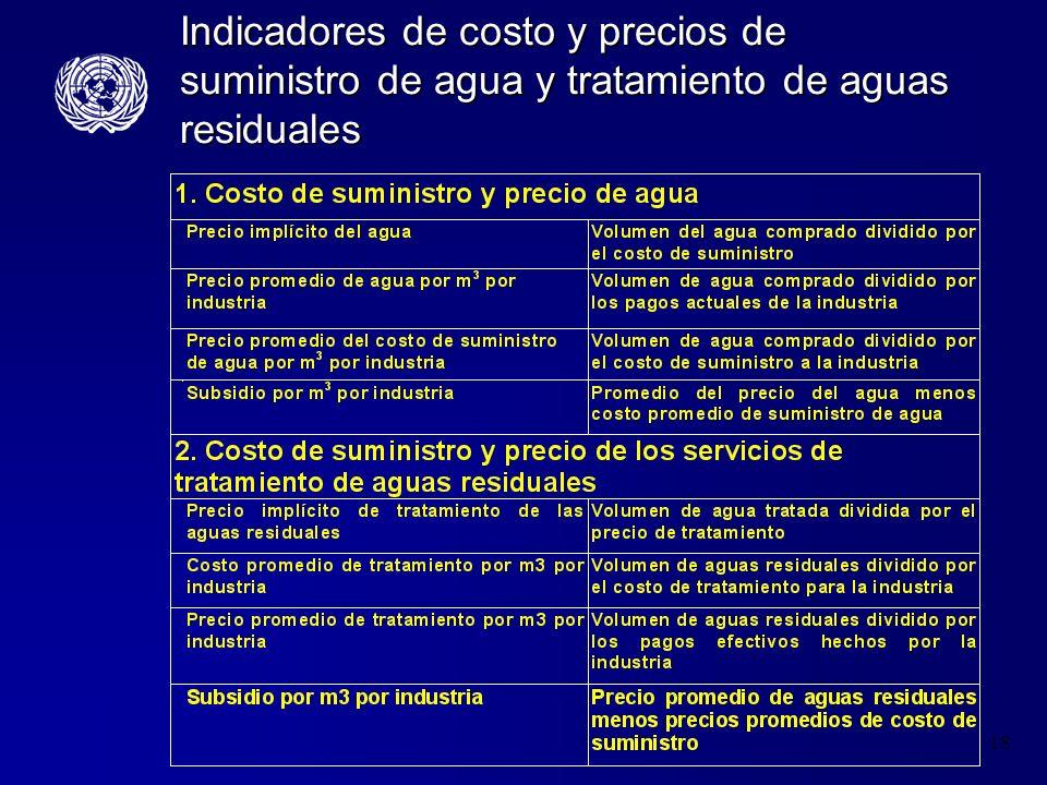 18 Indicadores de costo y precios de suministro de agua y tratamiento de aguas residuales
