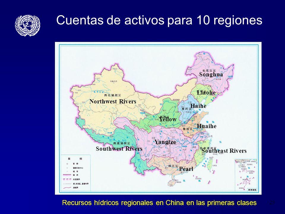 23 Cuentas de activos para 10 regiones Recursos hídricos regionales en China en las primeras clases Northwest Rivers Songhua Liaohe Haihe Yellow Yangt