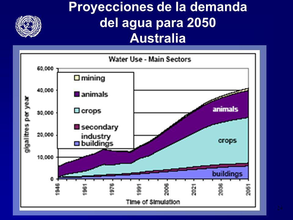 24 Proyecciones de la demanda del agua para 2050 Australia