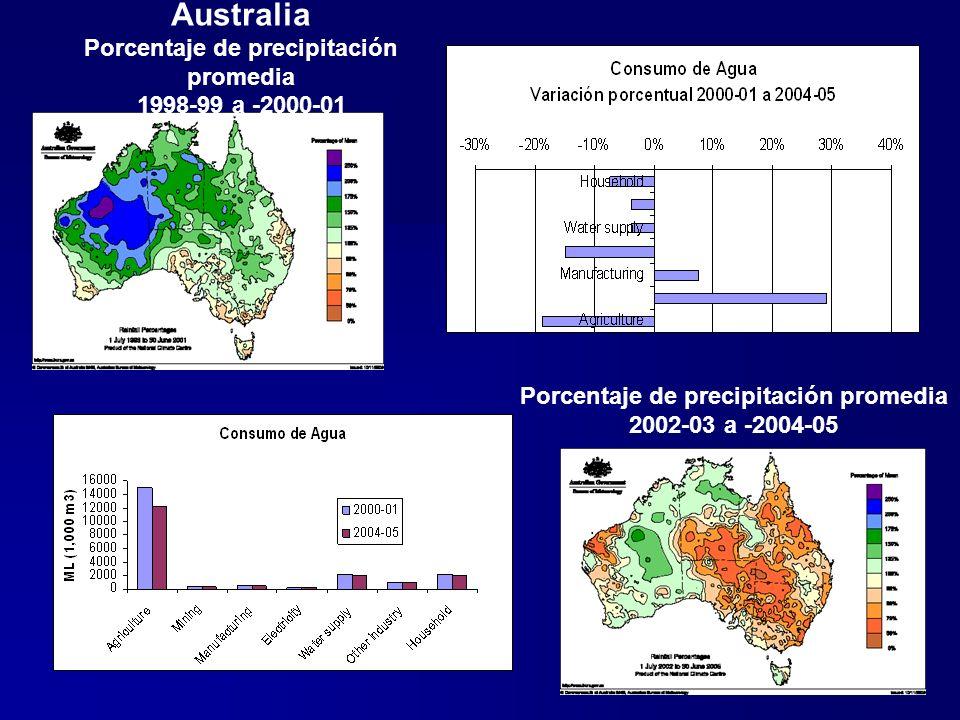 26 Australia 2004-05: utilización monetaria vs.