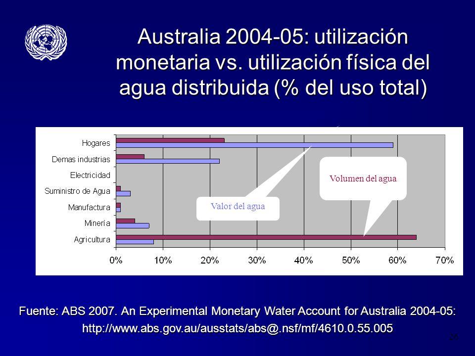 26 Australia 2004-05: utilización monetaria vs. utilización física del agua distribuida (% del uso total) Volume of water Value of water Fuente: ABS 2