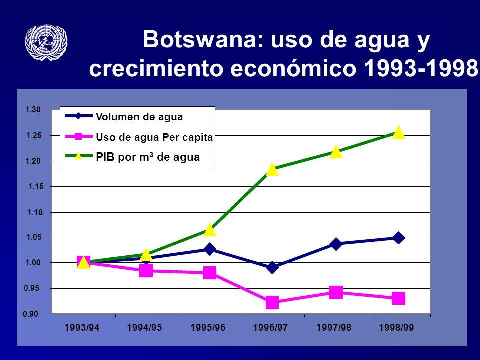 27 Botswana: uso de agua y crecimiento económico 1993-1998 0.90 0.95 1.00 1.05 1.10 1.15 1.20 1.25 1.30 1993/941994/951995/961996/971997/981998/99 Vol