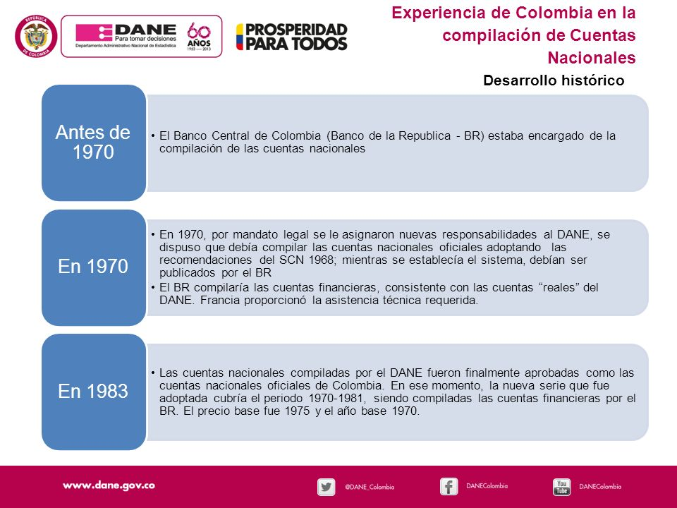 Experiencia de Colombia en la compilación de Cuentas Nacionales Desarrollo histórico Bajo la responsabilidad del DANE, se han compilado 4 bases: Cubriendo 1970 - 1995 1975 Cubriendo 1990 - 2005 1993 Cubriendo 2000 - 2007 2000 Cubriendo 2000 – 2012 pr 2005 En 2013, se está haciendo un trabajo exploratorio preliminar para un nuevo año base 2015.
