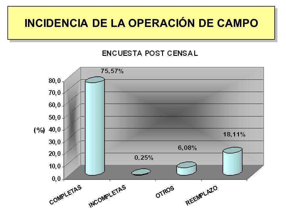 INCIDENCIA DE LA OPERACIÓN DE CAMPO