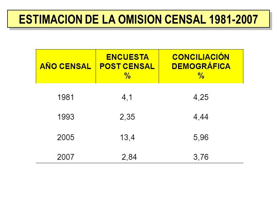 AÑO CENSAL ENCUESTA POST CENSAL % CONCILIACIÓN DEMOGRÁFICA % 19814,14,25 19932,354,44 200513,45,96 2007 2,843,76 ESTIMACION DE LA OMISION CENSAL 1981-