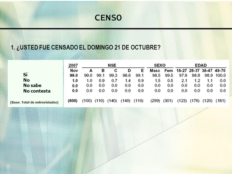CENSO 1. ¿USTED FUE CENSADO EL DOMINGO 21 DE OCTUBRE? Sí No No sabe No contesta (Base: Total de entrevistados)