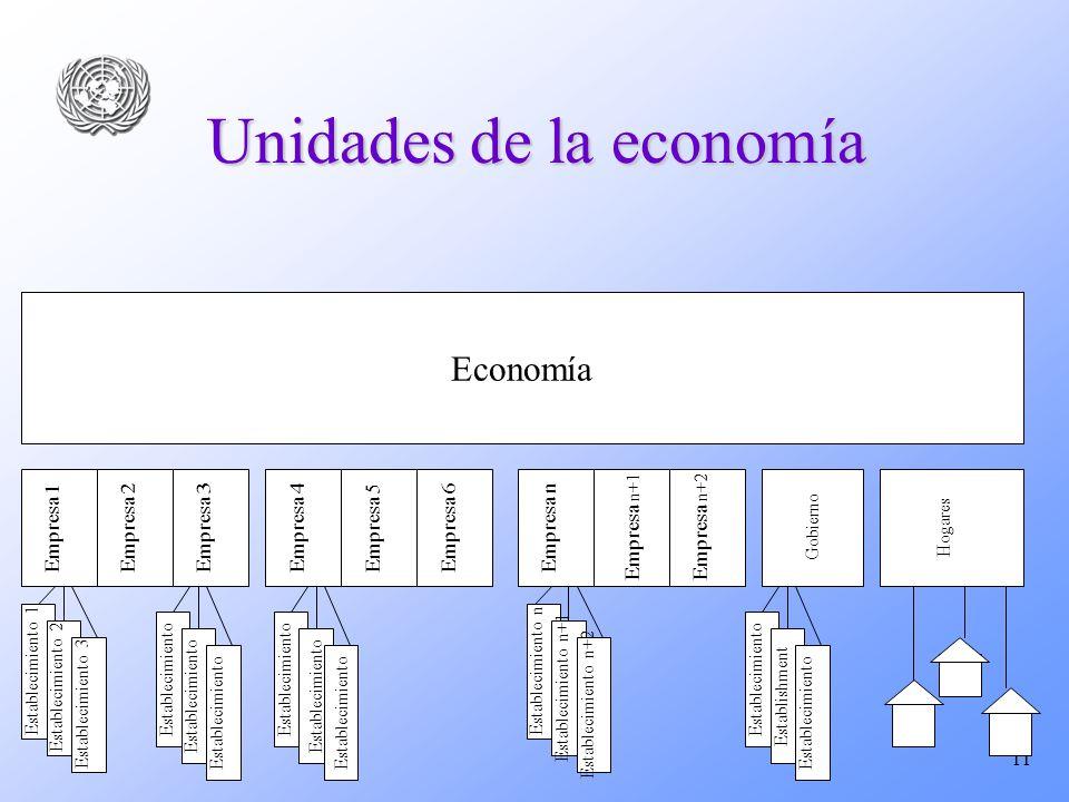 11 Unidades de la economía Economía Empresa 1 Empresa 2Empresa 5Empresa 3Empresa 4 Establecimiento 1 Empresa 6 Empresa n+1 Empresa n Empresa n+2 Estab