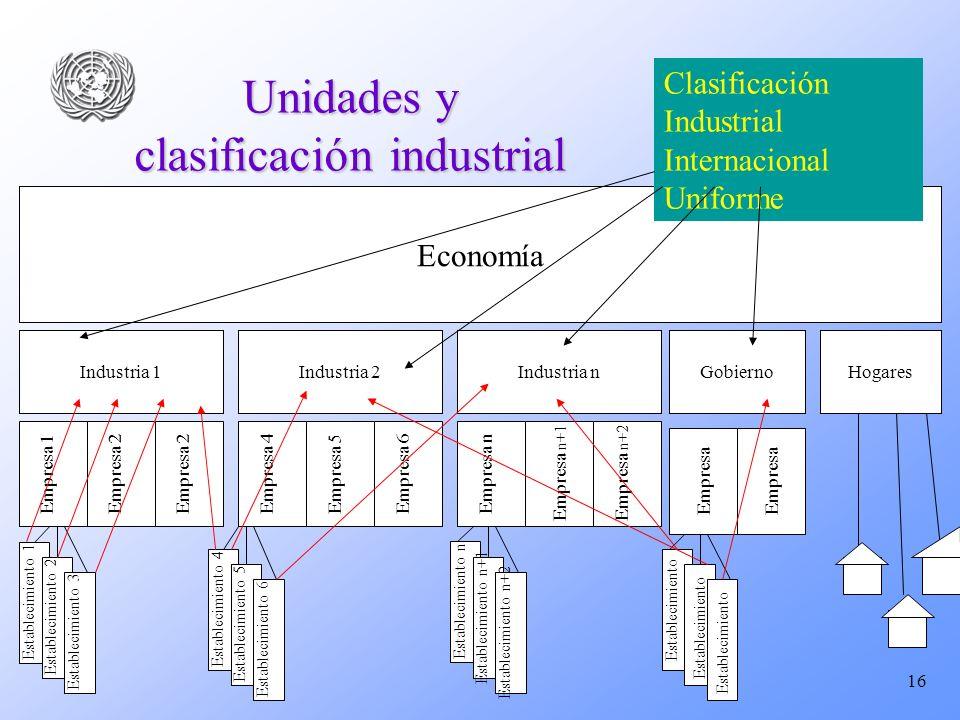 16 Unidades y clasificación industrial Industria 1 Economía Empresa 1 Industria 2Industria n Empresa 2Empresa 5Empresa 4 Establecimiento 1 Empresa 6 E