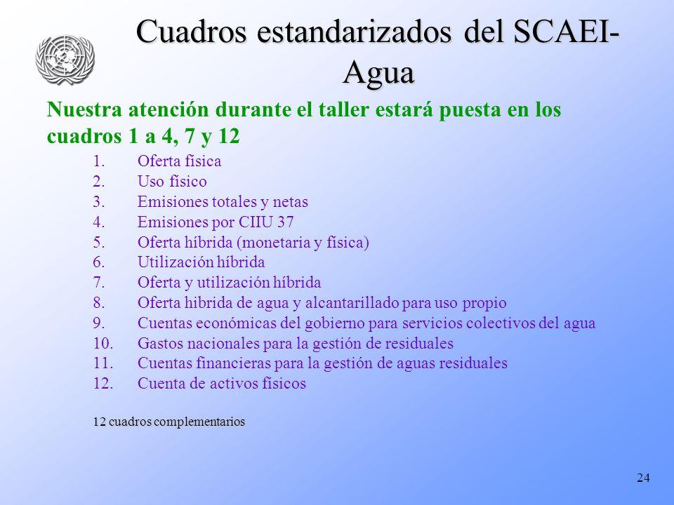 24 Cuadros estandarizados del SCAEI- Agua Nuestra atención durante el taller estará puesta en los cuadros 1 a 4, 7 y 12 1. 1.Oferta física 2. 2.Uso fí