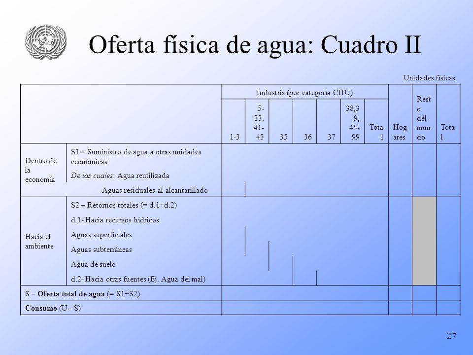 27 Oferta física de agua: Cuadro II Unidades físicas Industria (por categoría CIIU) Hog ares Rest o del mun do Tota l 1-3 5- 33, 41- 43353637 38,3 9,