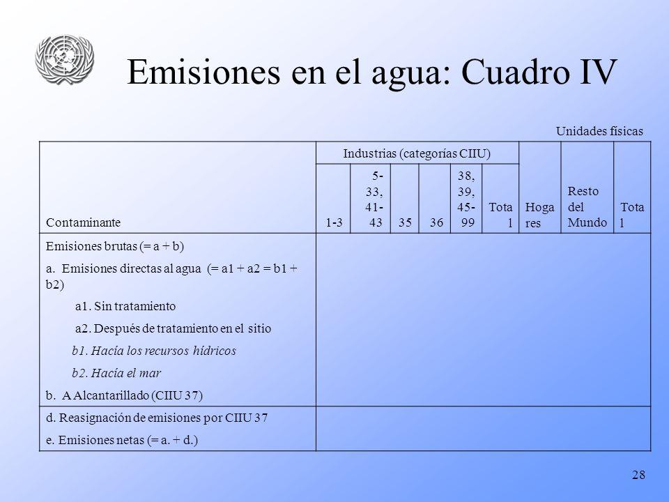 28 Emisiones en el agua: Cuadro IV Unidades físicas Contaminante Industrias (categorías CIIU) Hoga res Resto del Mundo Tota l 1-3 5- 33, 41- 433536 38