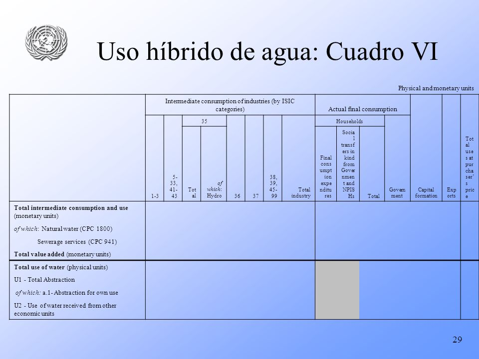 29 Uso híbrido de agua: Cuadro VI Physical and monetary units Intermediate consumption of industries (by ISIC categories)Actual final consumption Capi