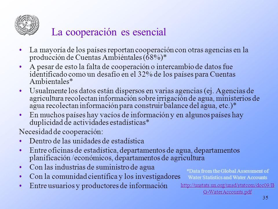 35 La cooperación es esencial La mayoría de los países reportan cooperación con otras agencias en la producción de Cuentas Ambiéntales (68%)* A pesar