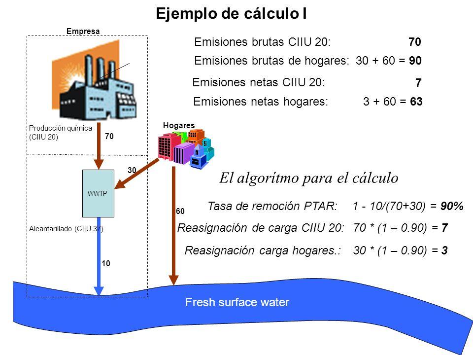 Fresh surface water WWTP Alcantarillado (CIIU 37) Producción química (CIIU 20) Empresa Hogares 70 30 10 Emisiones brutas CIIU 20: Emisiones brutas de hogares: Emisiones netas CIIU 20: Emisiones netas hogares: 70 30 + 60 = 90 Tasa de remoción PTAR:1 - 10/(70+30) = 90% Reasignación de carga CIIU 20:70 * (1 – 0.90) = 7 Reasignación carga hogares.:30 * (1 – 0.90) = 3 60 7 3 + 60 = 63 El algorítmo para el cálculo Ejemplo de cálculo I