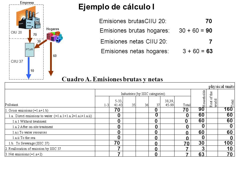 Emisiones brutasCIIU 20: Emisiones brutas hogares: Emisiones netas CIIU 20: Emisiones netas hogares: 70 30 + 60 = 90 7 3 + 60 = 63 70 30 90 73 763 0 0 0 0 0 60 0 0 100 60 160 60 70 0 0 10 Ejemplo de cálculo I Cuadro A.