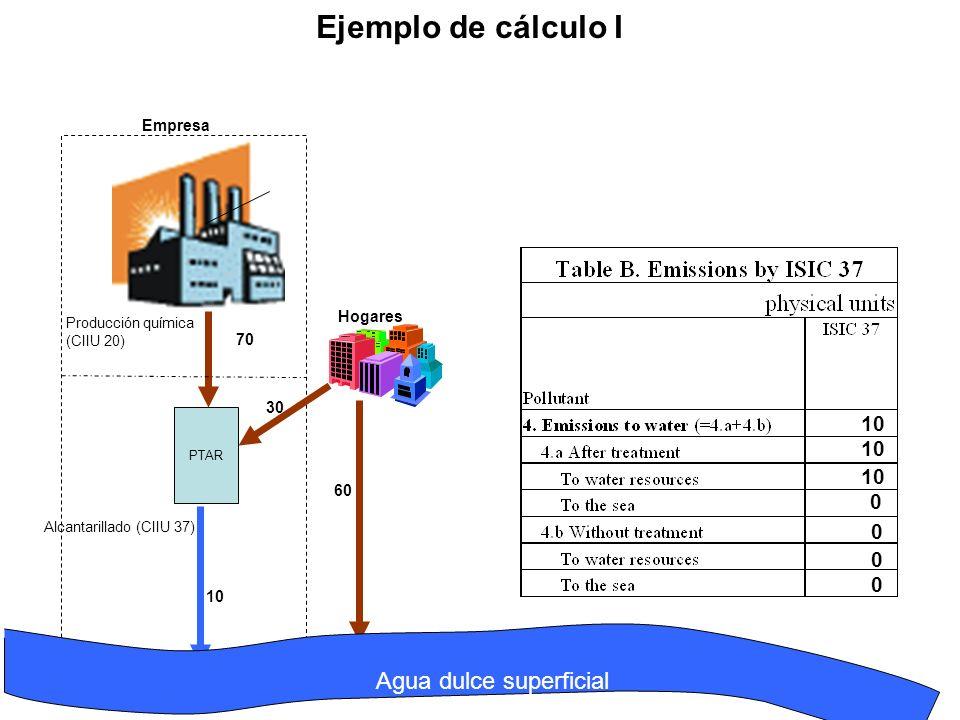 PTAR Alcantarillado (CIIU 37) Producción química (CIIU 20) Empresa Hogares 70 30 10 60 10 0 0 0 0 Ejemplo de cálculo I Agua dulce superficial