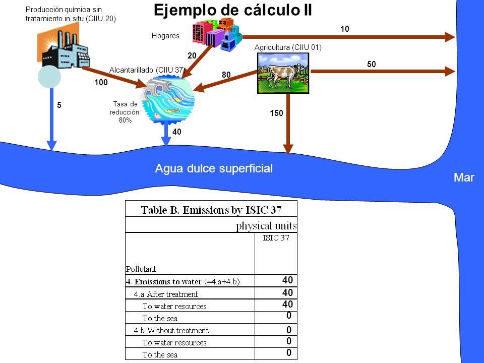 Mar Producción química sin tratamiento in situ (CIIU 20) Alcantarillado (CIIU 37) Hogares Agricultura (CIIU 01) 100 20 80 150 5 40 10 50 Tasa de reducción: 80% Agua dulce superficial Ejemplo de cálculo II 40 0 0 0 0