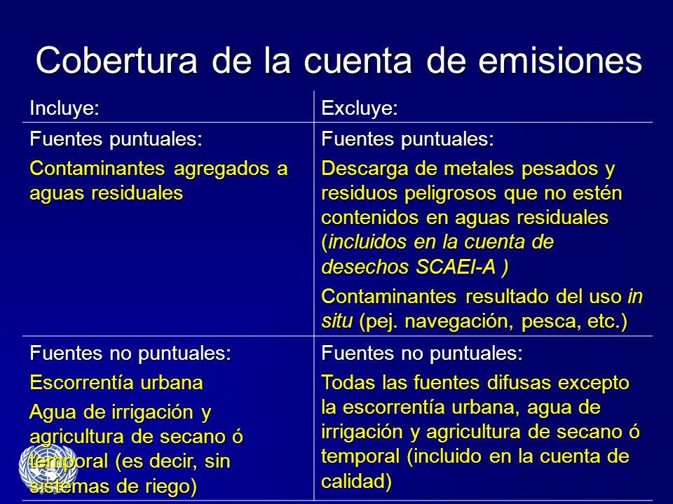 Cobertura de la cuenta de emisiones Incluye:Excluye: Fuentes puntuales: Contaminantes agregados a aguas residuales Fuentes puntuales: Descarga de meta