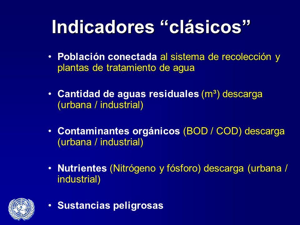 Indicadores clásicos Población conectada al sistema de recolección y plantas de tratamiento de agua Cantidad de aguas residuales (m³) descarga (urbana
