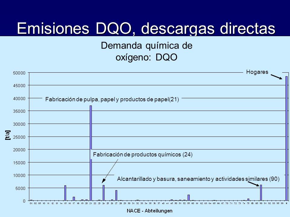 Emisiones DQO, descargas directas Demanda química de oxígeno: DQO Fabricación de pulpa, papel y productos de papel(21) Fabricación de productos químic