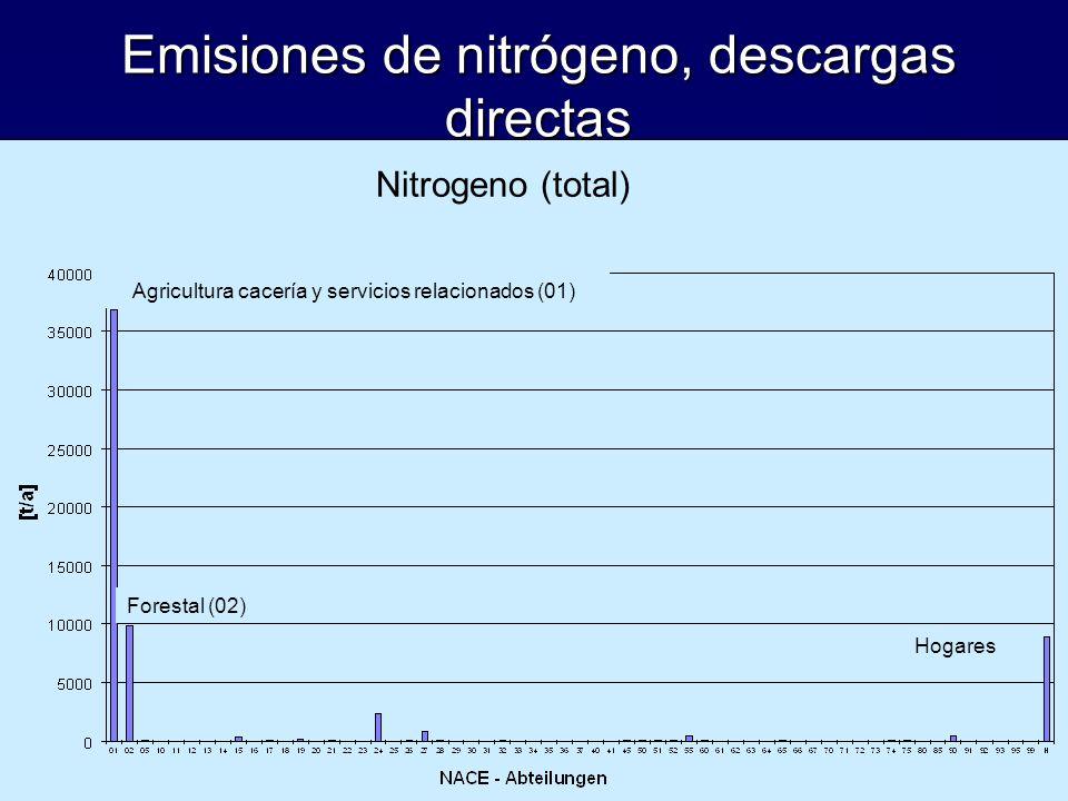 Emisiones de nitrógeno, descargas directas Nitrogeno (total) Agricultura cacería y servicios relacionados (01) Forestal (02) Hogares