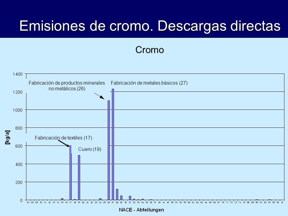 Emisiones de cromo. Descargas directas Cromo Fabricación de metales básicos (27)Fabricación de productos minerales no metálicos (26) Fabricación de te