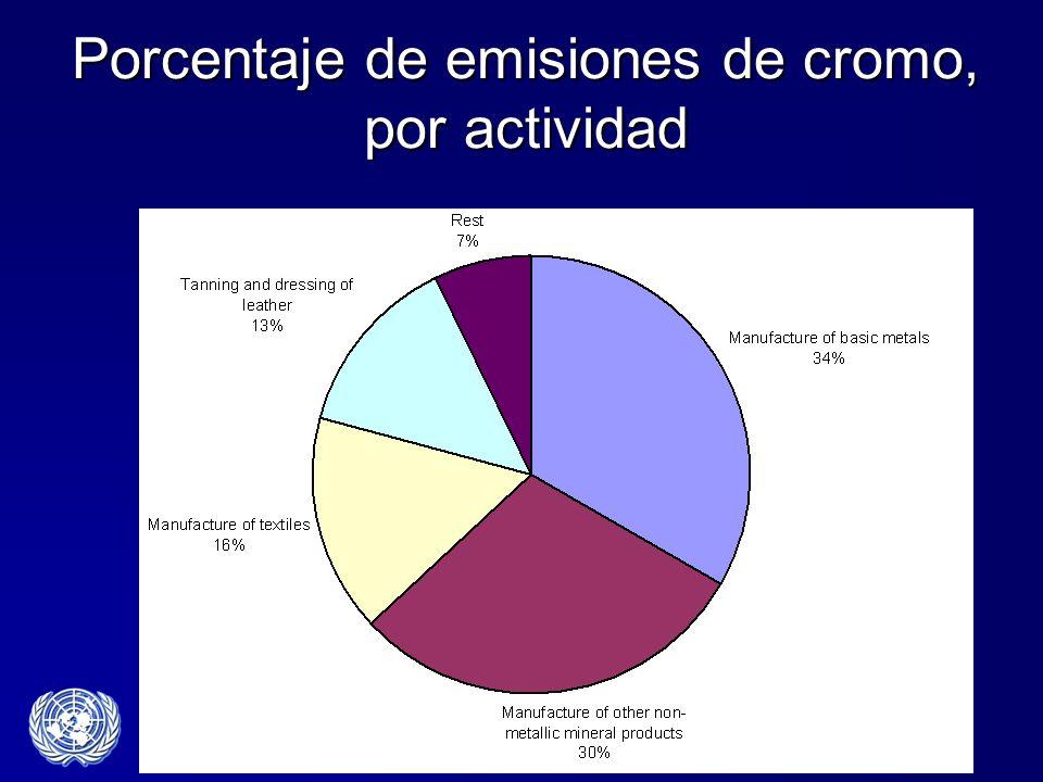 Porcentaje de emisiones de cromo, por actividad