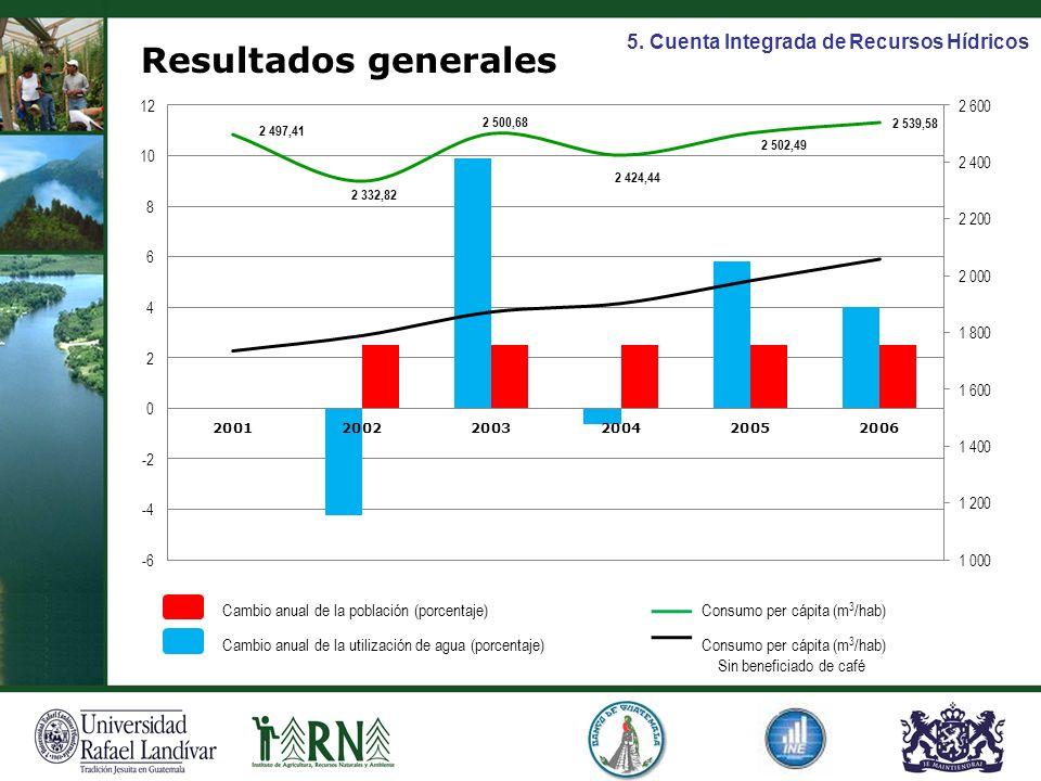 Cambio anual de la población (porcentaje) Cambio anual de la utilización de agua (porcentaje) Consumo per cápita (m 3 /hab) Sin beneficiado de café Re