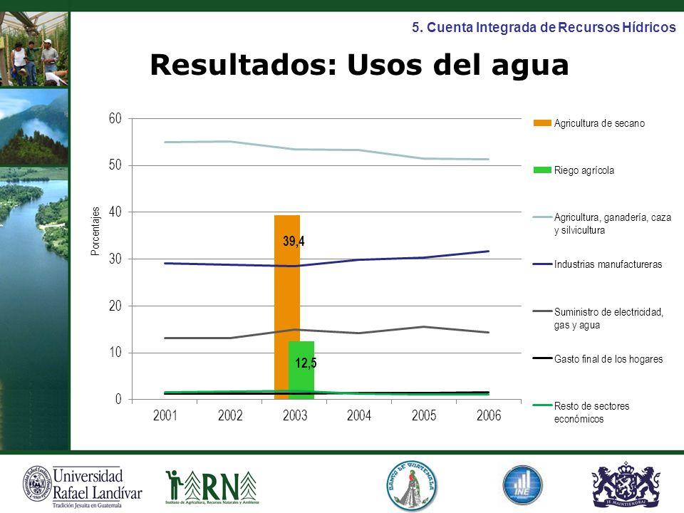 Resultados: Usos del agua 5. Cuenta Integrada de Recursos Hídricos