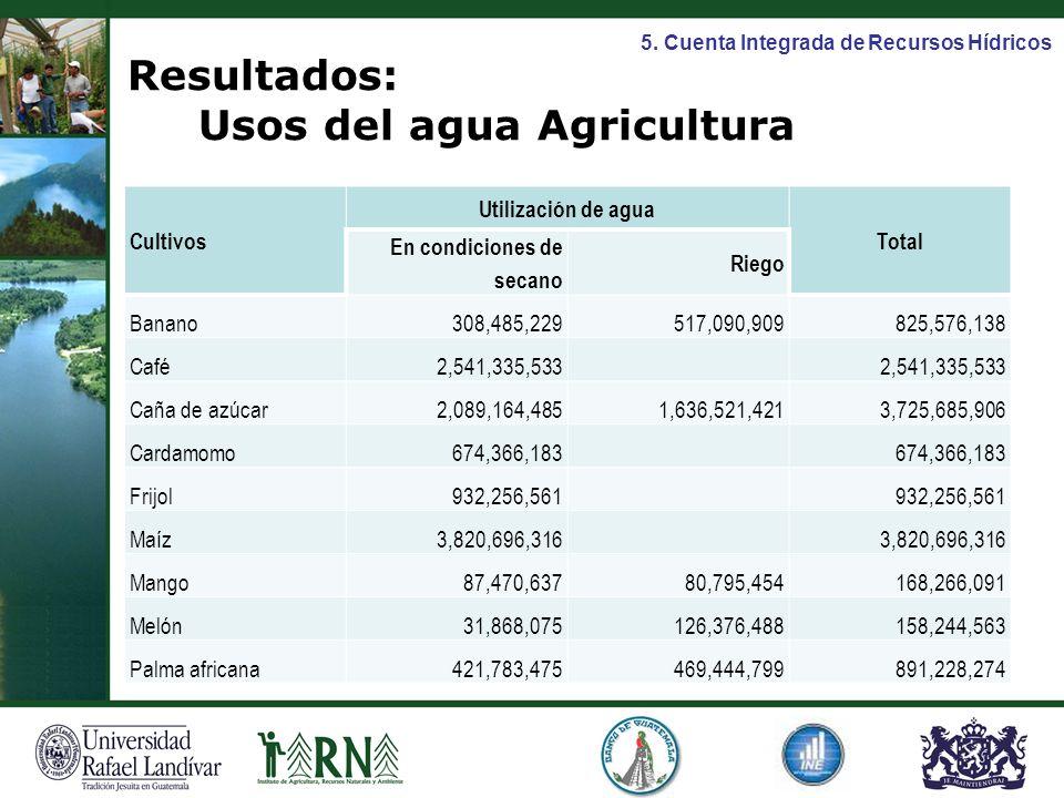 Cultivos Utilización de agua Total En condiciones de secano Riego Banano308,485,229517,090,909825,576,138 Café2,541,335,533 Caña de azúcar2,089,164,48
