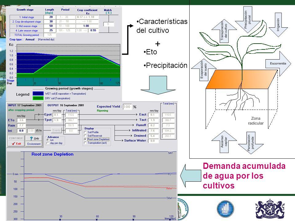 Demanda acumulada de agua por los cultivos Eto Precipitación Características del cultivo +