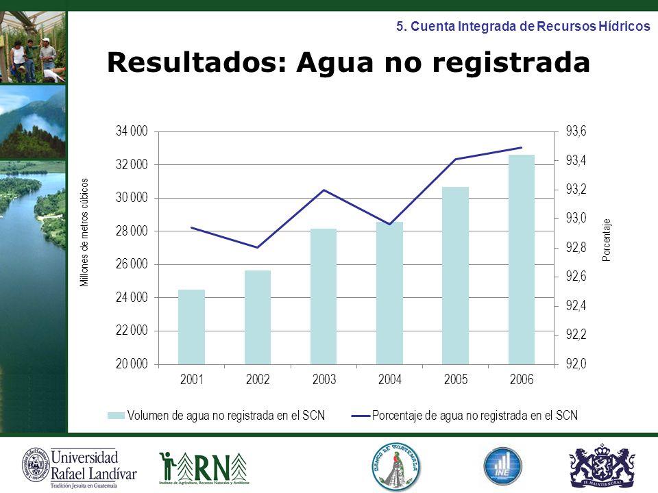 Resultados: Agua no registrada 5. Cuenta Integrada de Recursos Hídricos