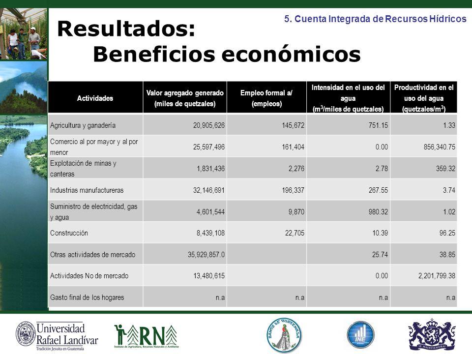 Actividades Valor agregado generado (miles de quetzales) Empleo formal a/ (empleos) Intensidad en el uso del agua (m 3 /miles de quetzales) Productivi