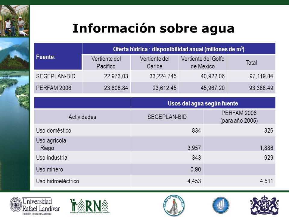 Información sobre agua Fuente: Oferta hídrica : disponibilidad anual (millones de m 3 ) Vertiente del Pacifico Vertiente del Caribe Vertiente del Golf