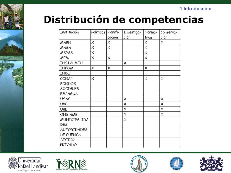 Distribución de competencias 1.Introducción