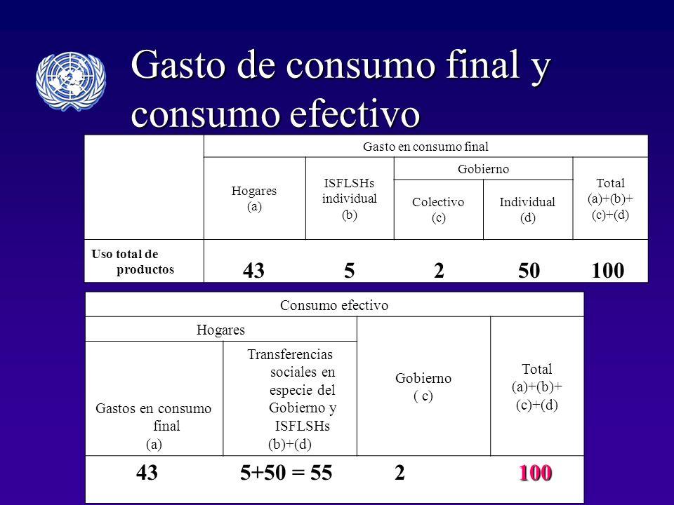 Gasto de consumo final y consumo efectivo Gasto en consumo final Hogares (a) ISFLSHs individual (b) Gobierno Total (a)+(b)+ (c)+(d) Colectivo (c) Individual (d) Uso total de productos Consumo efectivo Hogares Gobierno ( c) Total (a)+(b)+ (c)+(d) Gastos en consumo final (a) Transferencias sociales en especie del Gobierno y ISFLSHs (b)+(d) 243100 5+50 = 55 5 2 50 100 43 5 2 50 100