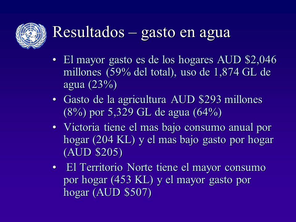 Resultados – gasto en agua El mayor gasto es de los hogares AUD $2,046 millones (59% del total), uso de 1,874 GL de agua (23%)El mayor gasto es de los hogares AUD $2,046 millones (59% del total), uso de 1,874 GL de agua (23%) Gasto de la agricultura AUD $293 millones (8%) por 5,329 GL de agua (64%)Gasto de la agricultura AUD $293 millones (8%) por 5,329 GL de agua (64%) Victoria tiene el mas bajo consumo anual por hogar (204 KL) y el mas bajo gasto por hogar (AUD $205)Victoria tiene el mas bajo consumo anual por hogar (204 KL) y el mas bajo gasto por hogar (AUD $205) El Territorio Norte tiene el mayor consumo por hogar (453 KL) y el mayor gasto por hogar (AUD $507) El Territorio Norte tiene el mayor consumo por hogar (453 KL) y el mayor gasto por hogar (AUD $507)