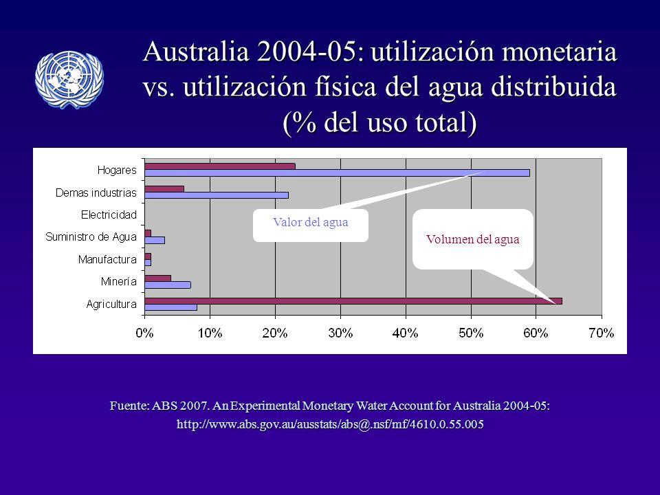 Australia 2004-05: utilización monetaria vs.
