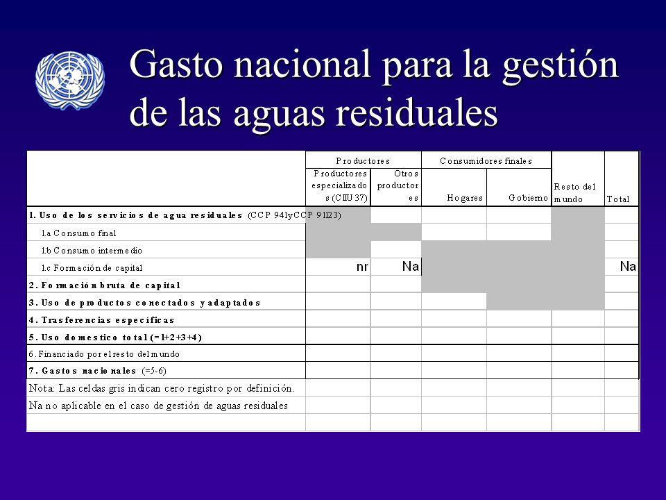 Gasto nacional para la gestión de las aguas residuales
