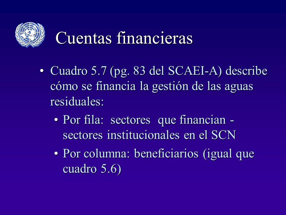 Cuentas financieras Cuadro 5.7 (pg.