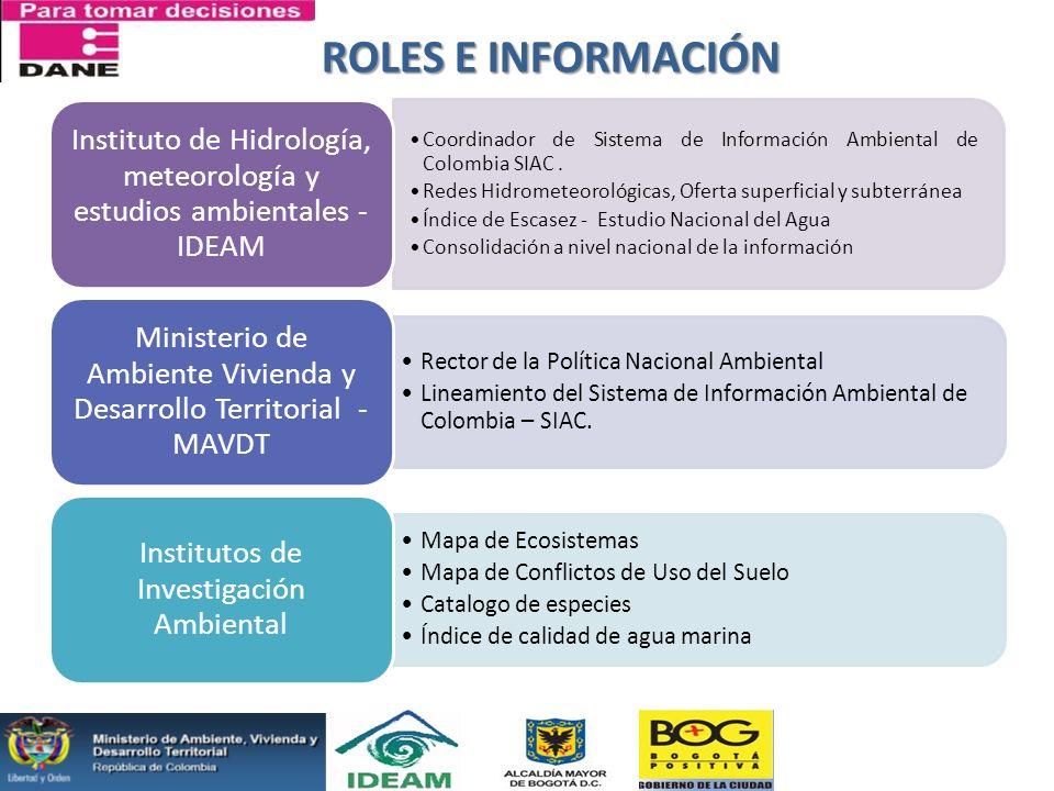 Coordinador de Sistema de Información Ambiental de Colombia SIAC. Redes Hidrometeorológicas, Oferta superficial y subterránea Índice de Escasez - Estu
