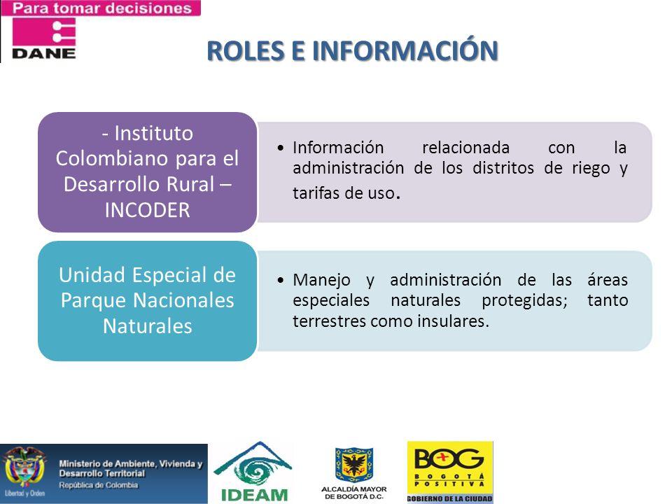 ROLES E INFORMACIÓN Información relacionada con la administración de los distritos de riego y tarifas de uso. - Instituto Colombiano para el Desarroll
