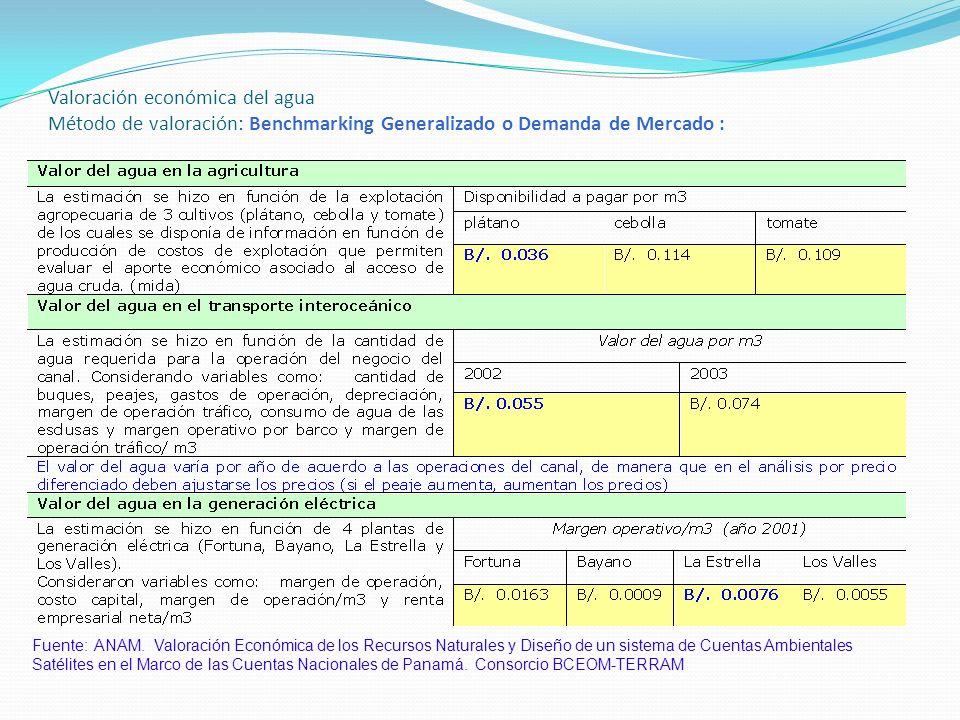 Valoración económica del agua Método de valoración: Benchmarking Generalizado o Demanda de Mercado : Fuente: ANAM.