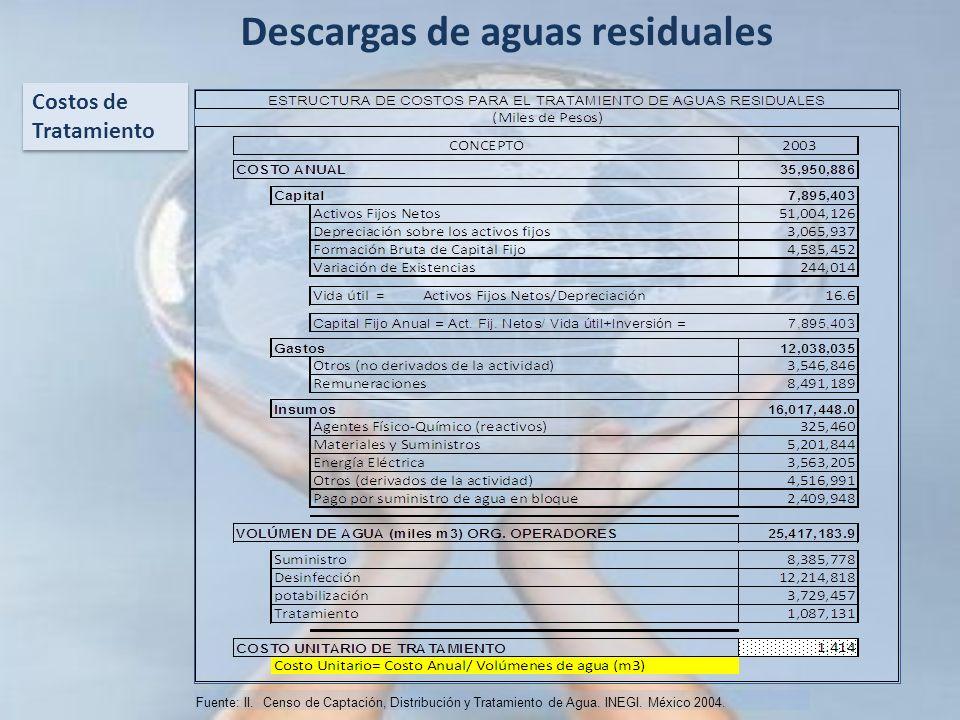 Costos de Tratamiento Fuente: II. Censo de Captación, Distribución y Tratamiento de Agua. INEGI. México 2004. Descargas de aguas residuales